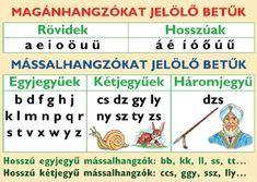 Alphabet, Language Study, Home Learning, Love Languages, Classroom Decor, Grammar, Elementary Schools, Back To School, Homeschool