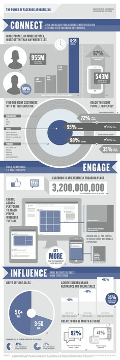 The power of #facebookads [infographic] #facebook #ads