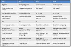 top 10 #technology #trends for 2015 All about the #cloud http://www.techrepublic.com/blog/10-things/gartners-top-10-technology-trends-for-2015-all-about-the-cloud/