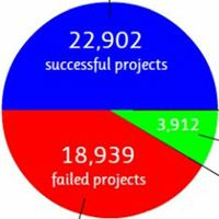 Over 40% of All Kickstarter Projects Fail, 061312 SocialTimes