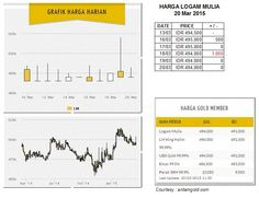 Harga logam mulia per Jum'at 20 Mar 2015 : Rp 494,500 (13/03) ; Rp 495,000 (16/03, +500) ; Rp 495,000 (17/03, +0) ; Rp 494,000 (18/03, -1000) ; Rp 494,000 (19/03, +0) ; Rp 494,000 (20/03, +0)