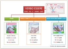 map verbo essere Take Me Up, Classroom Projects, Home Schooling, Teaching Reading, Trending Memes, Texts, Funny Jokes, Coding, Teacher