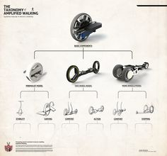Amplified Walker – Mark Grob, Sr. Design Engineer / Interaction Designer.