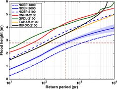 Hurricane Sandy's flood frequency increasing from year 1800 to 2100 | PNAS