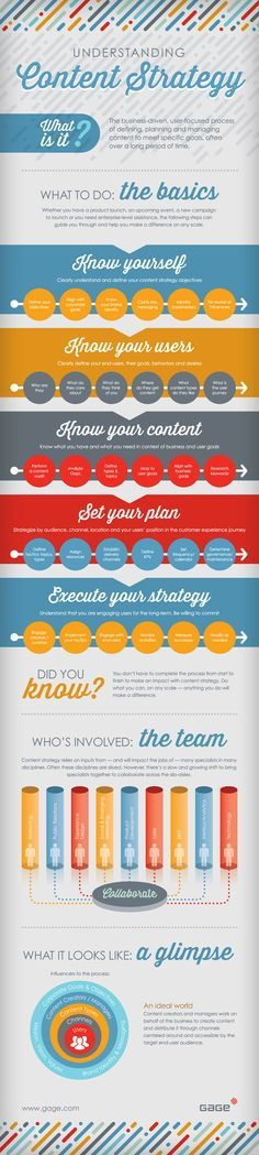 Understanding the #ContentMarketing Strategy - #infographic This might prove to be an outstanding #marketing tidbit that anyone can put to good use. Check us out at: http://smallbusinesswebtips.com/social-media-business