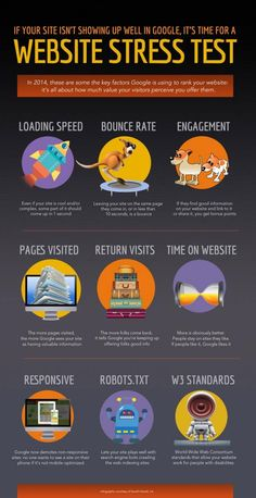 If your site isn't showing up well in google it's time for a website stress test http://fleetheratrace.blogspot.co.uk/2015/02/how-to-optimise-your-website-landing-page-for-better-conversions.html web design tips and tricks #webdesign #infographic #infografía