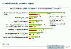 Bei #Banken und #Sparkassen kommt es nicht nur auf die Kundenzufriedenheit sondern auch auf die #Kundenbindung an.