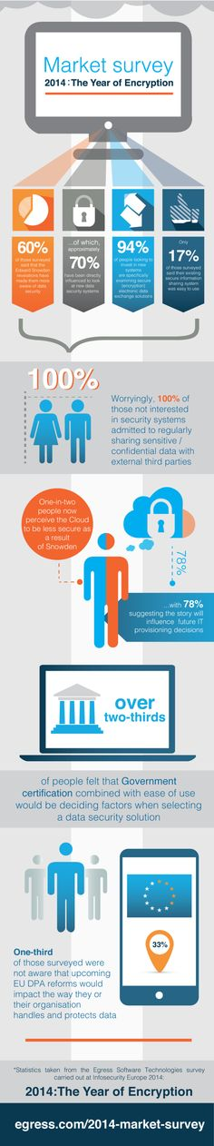 Infographic: 2014 - the year of encryption