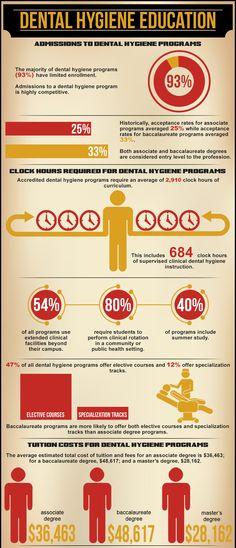 Dental Hygiene Education Infographic