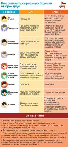 Как отличить вирус гриппа от ОРВИ.