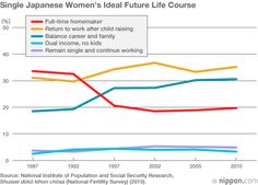 Japanese Women Face Tough Reality in Work and Marriage   Nippon.com