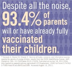 Image of fact card states that despite all the noise, 93.4% of parents will or have already fully vaccinated their children.
