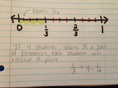 Here's a nice post with some good examples of dividing by fractions.
