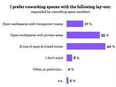 What coworking members want | Deskmag | Coworking