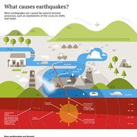 What Causes Earthquakes? (Infographic)