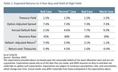High yield returns with different default rates Portfolio Management, Asset Management, Personal Finance, Hold On, Investing, Naruto Sad