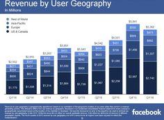 Facebook revenue by