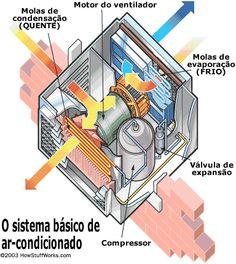 como funciona o sistema de ar condicionado? http://oazulejista.blogspot.com.br/2014/05/como-funciona-o-sistema-de-ar.html#axzz338Pst5vm