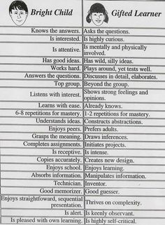 It is often quite hard to determine whether a student is gifted or just very bright.  This chart is helpful: