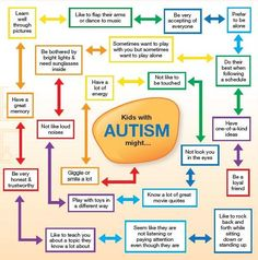 GREAT resource for teaching typical peers about Autism, especially in an inclusion setting! Will be using these workbooks to open up discussion about accepting everyones differences. Autism Help, Autism Support, Adhd And Autism, Children With Autism, What Is Autism, Autism Sensory, Autism Activities, Autism Resources, Sorting Activities