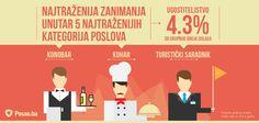 U kategoriji poslova Ugostiteljstvo, ova tri zanimanja su bila najtraženija na tržištu rada BiH tokom 2014. godine.