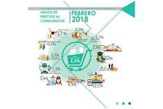 En febrero el Índice de Precios al Consumidor para Salta fue del 2,5%: El rubro que tuvo una mayor suba de precios fue Comunicaciones. En…