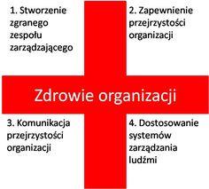 Zdrowie organizacji - rozwój zespołów zarządzających firmą. http://www.valuecreation.pl/pl/doradztwo/zdrowie_organizacji.html