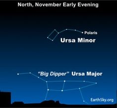 Every year, the Big Dipper (Great Bear) descends to its lowest point in the sky on November evenings.