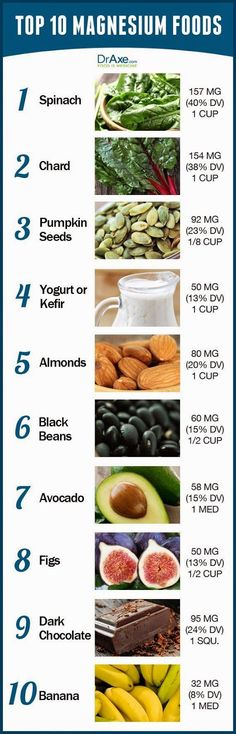 The Low Carb Diabetic: Top ten foods for magnesium