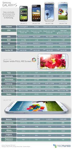 Tabela de comparação Galaxy da Samsung - Blog do Robson dos Anjos
