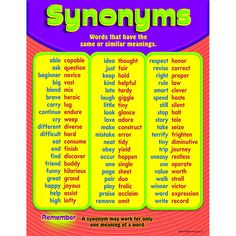 """Teach basic synonyms and increase students' vocabulary. Reinforces reading skills, too. Back of chart features reproducible sheets, activities, and helpful teaching tips. 17"""" x 22"""" classroom size."""