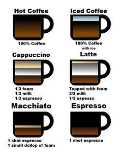 Iced Cappuccino, Espresso Coffee, Iced Coffee, Coffee Drinks, Coffee Presentation, Bunn Coffee, Buy Coffee Beans, Coffee Infographic, Coffee Type