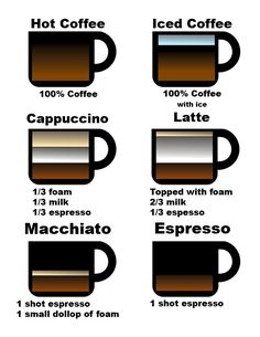 Guide to coffee drinks: Coffee Talk with Barista Gabe « Caffeineix
