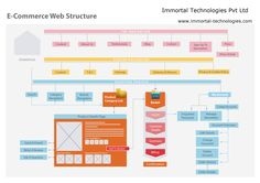 Immortal Technologies Professional E-Commerce Websites Design & Development in India, Delhi. http://immortal-technologies.com/e-commerce-solutions #EcommereceWebsiteDevelopmentCompany #EcommereceWebsiteDesignandDevelopmentDelhiIndia