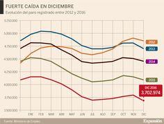 1-Descenso histórico del desempleo en 2016  Respecto a diciembre de 2015 el desempleo se ha reducido en 2016 en 390.534 personas, el mayor descenso...