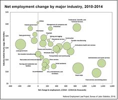 Net employment change by major industry, 2010-2014 (BLS, NELP)