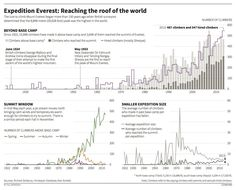 Mt. Everest expeditions through time - Reuters GOTD - April 2014