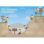 The Learning Pit - encouraging Growth Mindset