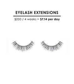Your average eyelash extensions cost you $7.14 per day