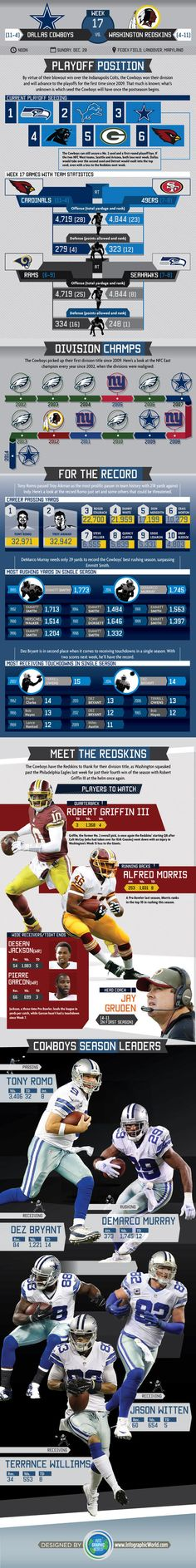 Infographic: Breaking Down Week 17 & The Cowboys' Playoff Picture #DALvsWAS