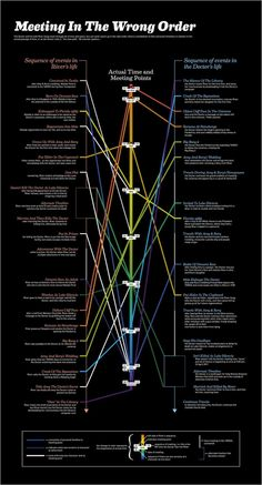 River songs time line and liked the doctor said: people assume that time is a straight progression of cause to effect but actually from a non-linear non-subjected viewpoint it's more like a ball of wibbly-wobbly timey whimey. ...stuff.