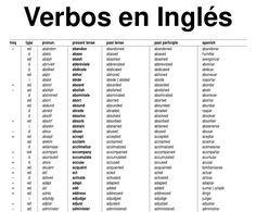 Lista De Verbos Regulares E Irregulares En Inglés Más De 1200 Neoparaiso Com Lista De Verbos Lista De Verbos Ingles Tabla De Verbos