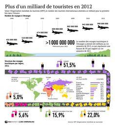 Tourisme international: structure et volume par régions. ©Rianovosti #Infographie
