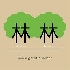 http://www.chineasy.org http://on.fb.me/1gpLYBx Pinyin: 林 Lín (lin2); 總 Zǒng (zong3)