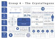 This latest infographic focuses on the Group 4 (Group 14 in IUPAC nomenclature) elements. Again, the name 'crystallogens' is technically not recognised by IUPAC - nor is 'tetragens', the other arch...