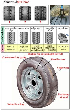 Checking wheels and tyre damage when you buy used wheels. Inspecting tyre treads and sidewalls and checking the tread depth Used Wheels And Tires, Car Facts, Car Care Tips, Automotive Engineering, Learning To Drive, Car Repair Service, Car And Driver, Driving Tips, Rc Trucks