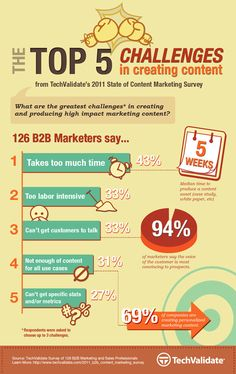 The Top 5 Challenges in Creating Content (infographic) - Pinned by http://www.AllThingsPrivatePractice.com