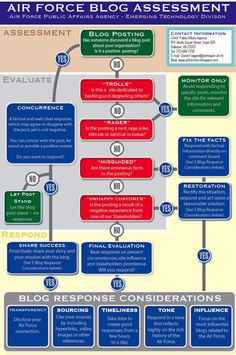 List of 40 social media staff guidelines