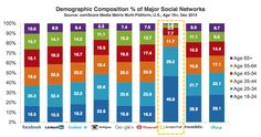 of time users spent on social is through a mobile device. The rise of mobile on social networks is affecting marketer's communication strategy strongly. Social Media Explained, Social Media Statistics, Social Networks, Content Marketing Strategy, Social Media Marketing, Facebook Marketing, Marketing Ideas, Digital Marketing, Traffic Report