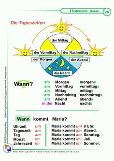 moin moin all already fit? Study German, German English, Learn German, Learn English, German Grammar, German Words, Language Lessons, Language Activities, German Resources